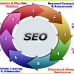 How to hire SEO friendly web development company